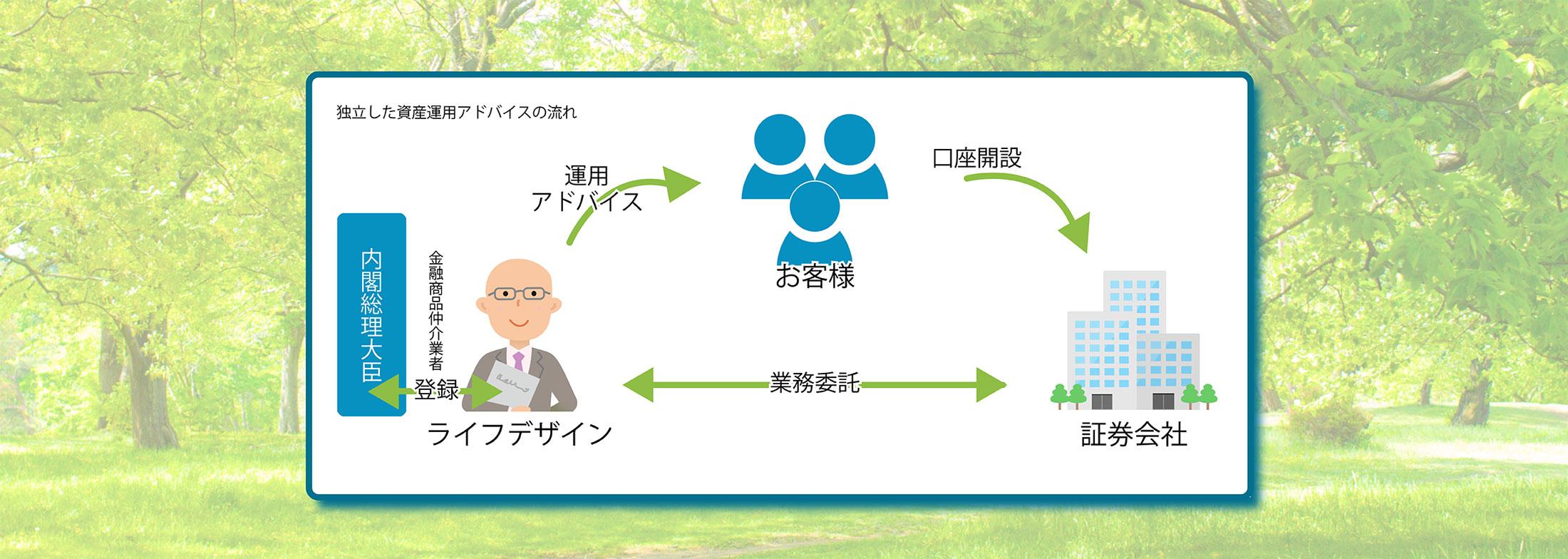 投資信託・IFA|ライフデザイン